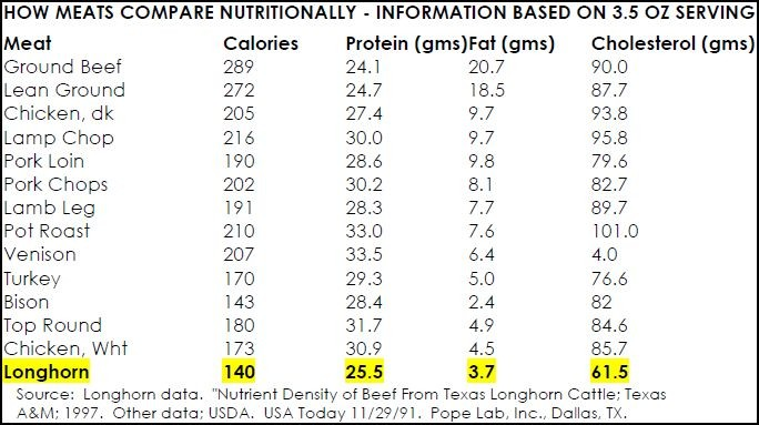 meat calories chart: Site title texas longhorn beef